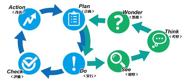 2つのサイクルで学習効果を高めます
